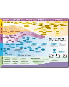 Der Spracherwerb in der Kindesentwicklung (Poster)
